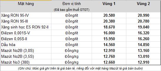 xang-dau-lai-dong-loat-tang-gia-xang-ron-95-van-tu-do-len-gia