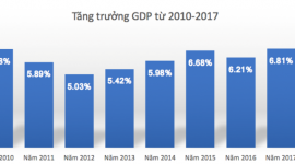 Tăng trưởng GDP năm 2017 đạt 6,81% vượt mục tiêu 6,7% được đề ra trước đó.
